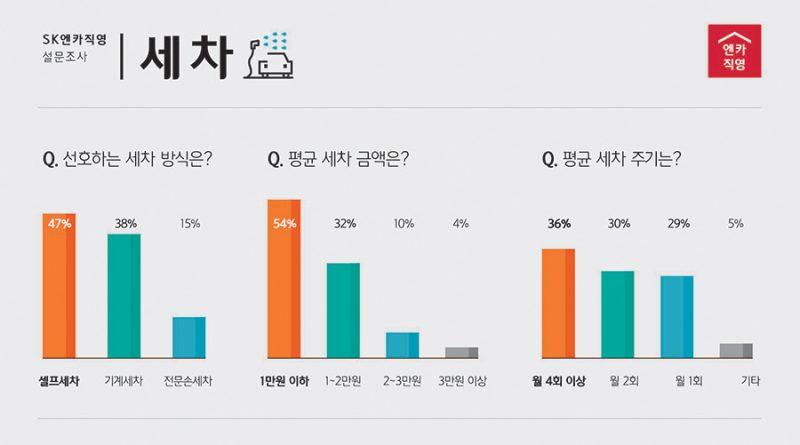 "SK엔카직영, 국내 소비자 '셀프 세차' 선호… ""월 4회 이상 세차한다"""
