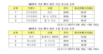 SK엔카, 국산차 레이·수입차 E-클래스 가장 빨리 팔린다!
