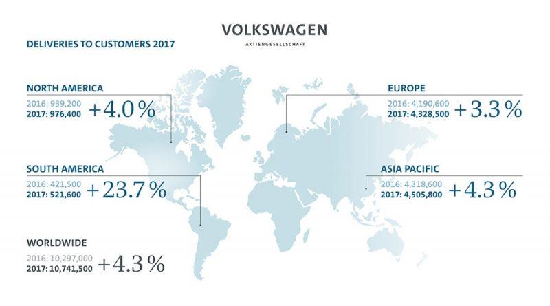 폭스바겐 그룹, 2017년 글로벌시장 1074만대 인도… 전년 대비 4.3% 증가